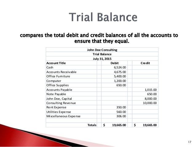 Basics Of Accounting Chart Of Accounts General Journal General Led Chart Of Accounts Accounting Trial Balance