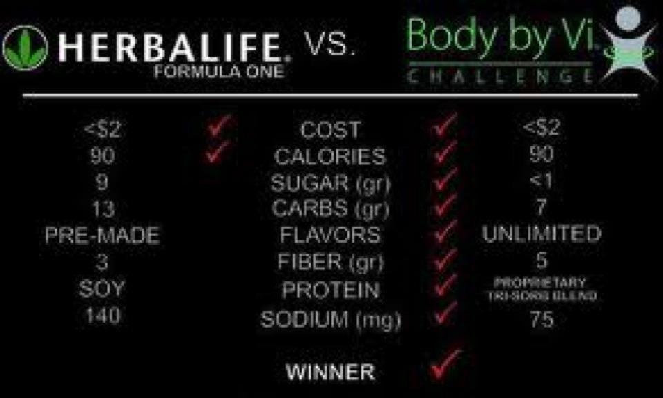 Body By Vi 90 Day Challenge Http Zephyr Myvi Net Body By Vi Visalus Magic Bullet Recipes