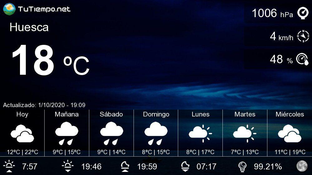 El Tiempo En Huesca Pronóstico 15 Días Diario Escrito Probabilidad De Lluvia Mañana Es Lunes