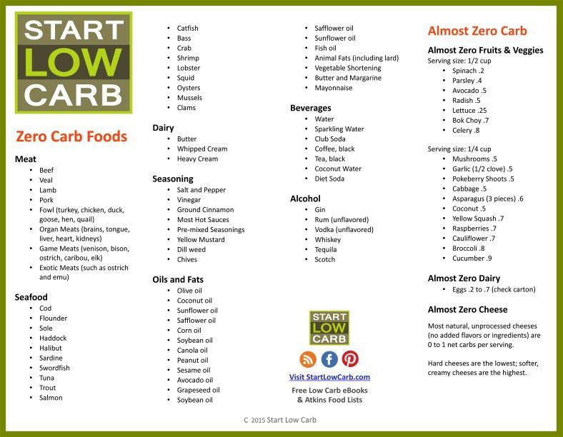 Start low carb yes/no foodlist | Yum! Don't eat a slim jim ...