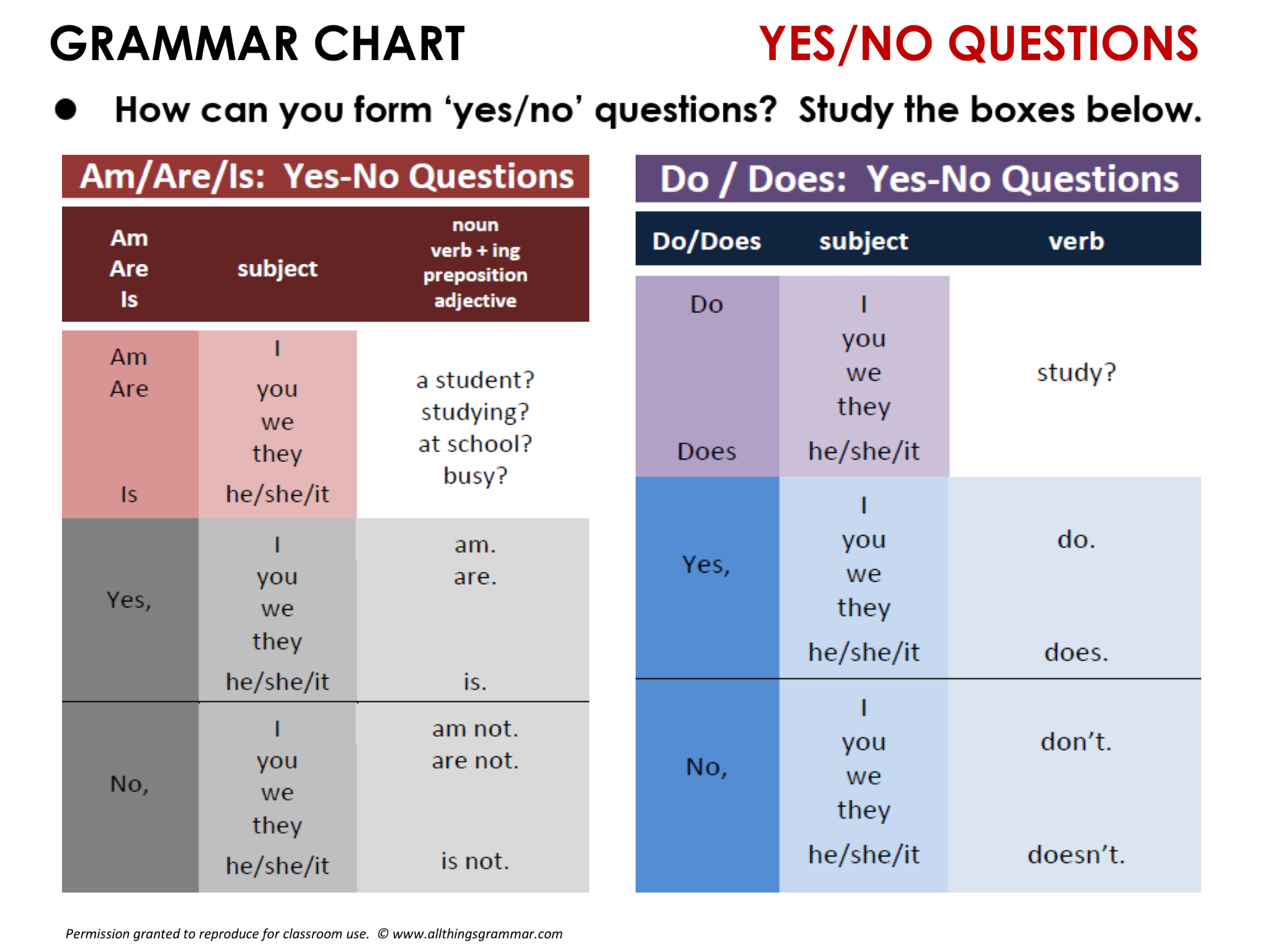English Grammar Yes No Questions Present Simple
