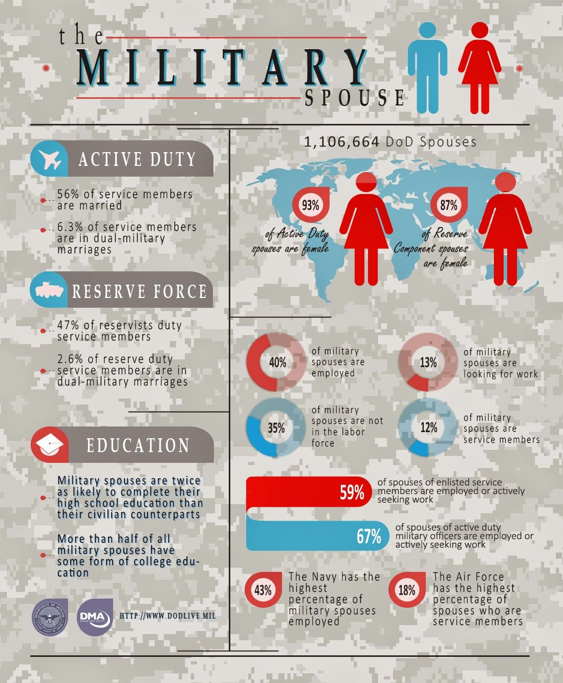 Infographic: The Military Spouse | Military Spouse ...
