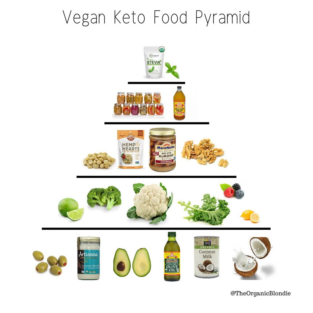 Vegan Keto Food Pyramid Keto Food Pyramid Vegan Keto Food Pyramid