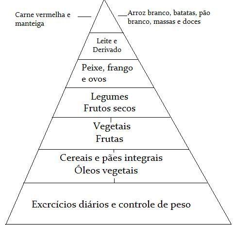 Atividades Com A Piramide Alimentar Piramide Alimentar Dicas De