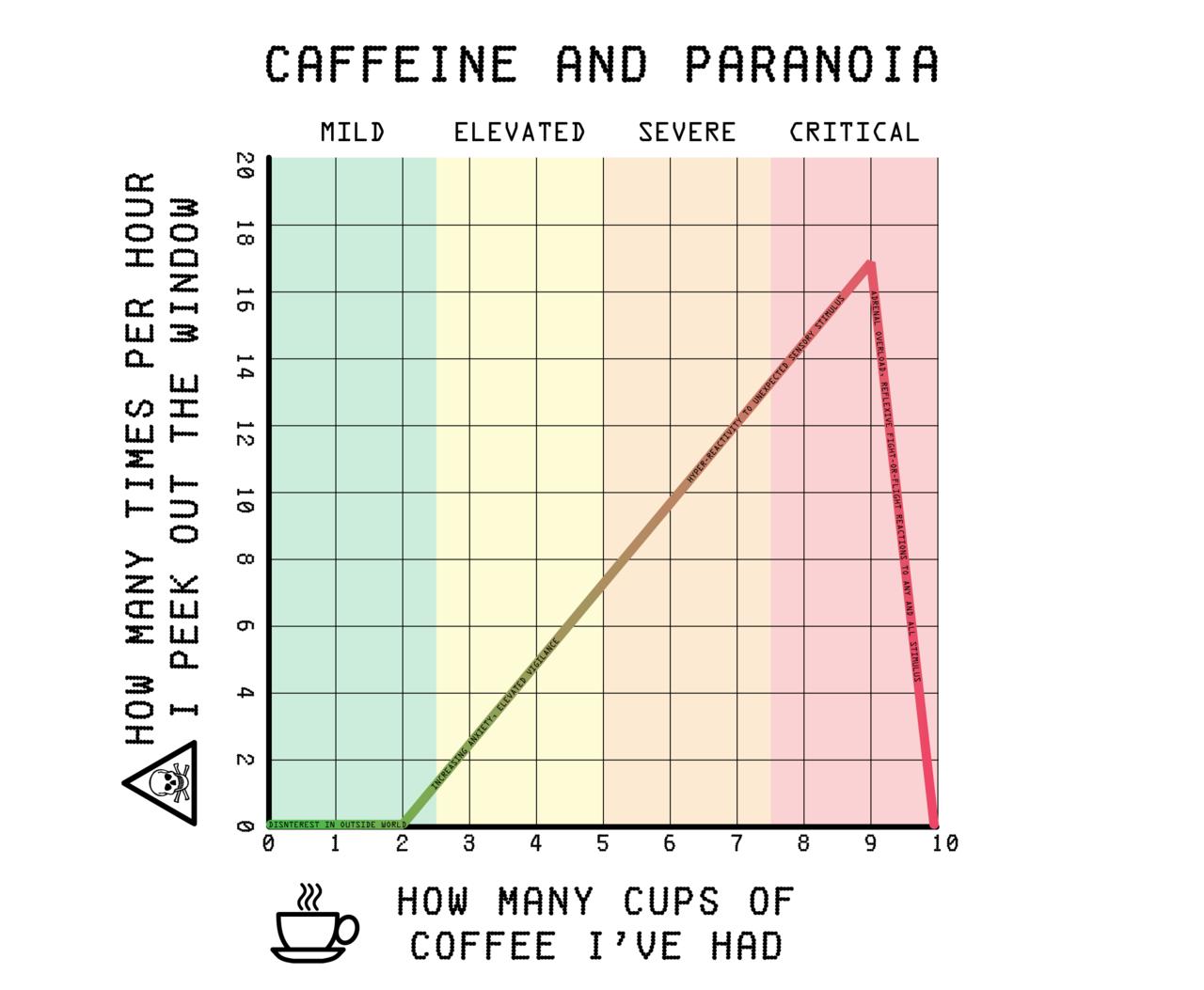 Caffeine And Paranoia Chart