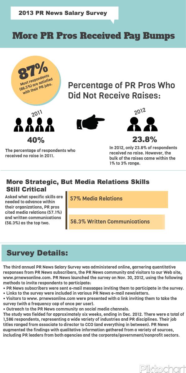 Public Relations Salary