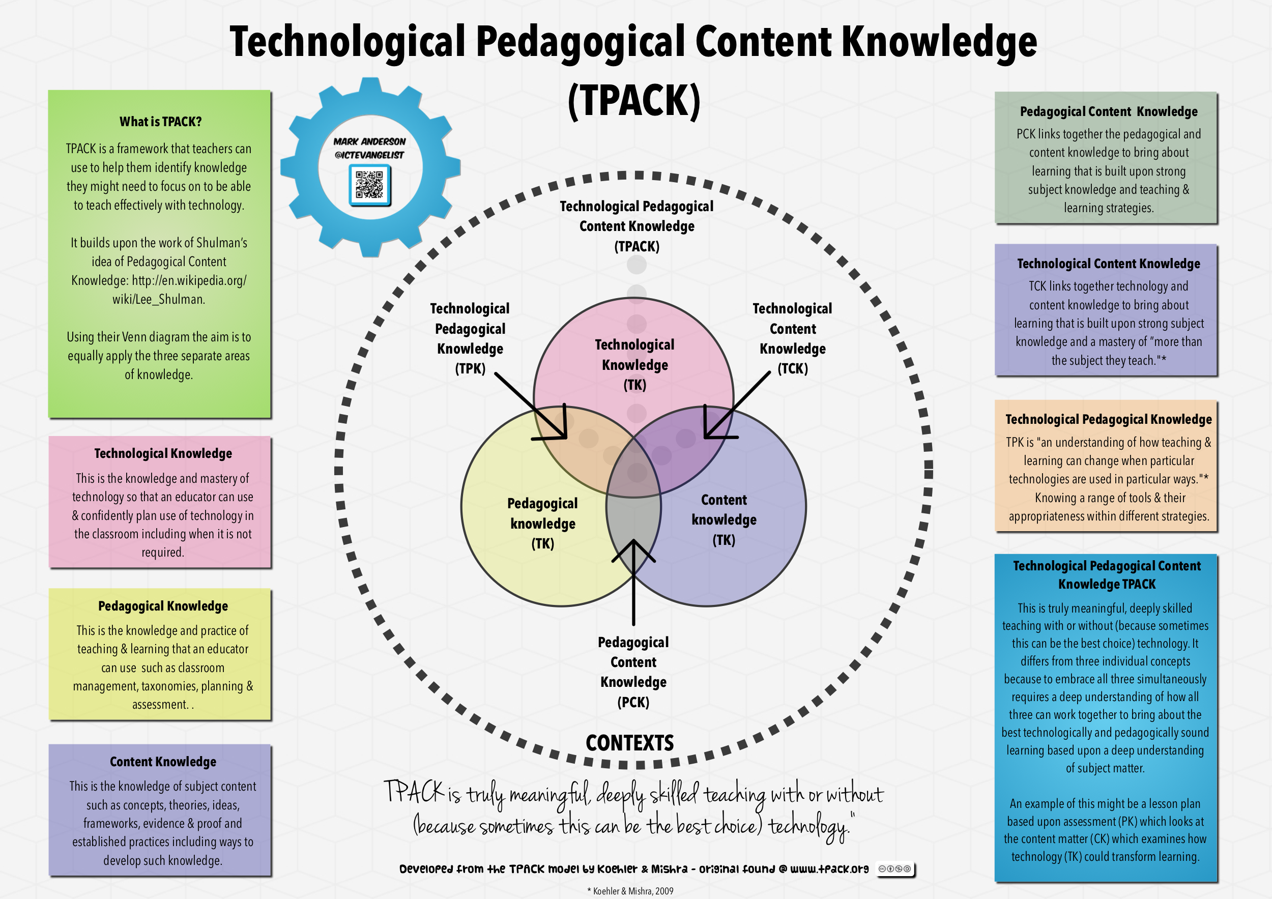TPACK Graphic For Tech Conf Png MyFutureJob Pinterest - Technology integration lesson plan template
