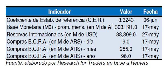Indicadores Financiero Argentina