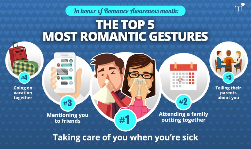 awesome How To Be Romantic, According To Data Check more at https://speeddating.tn/how-to-be-romantic-according-to-data/