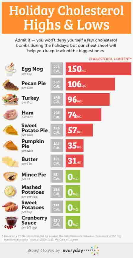Calcium Rich Foods Chart Google Search Low Cholesterol Diet Cholesterol Lowering Foods Lower Cholesterol Diet