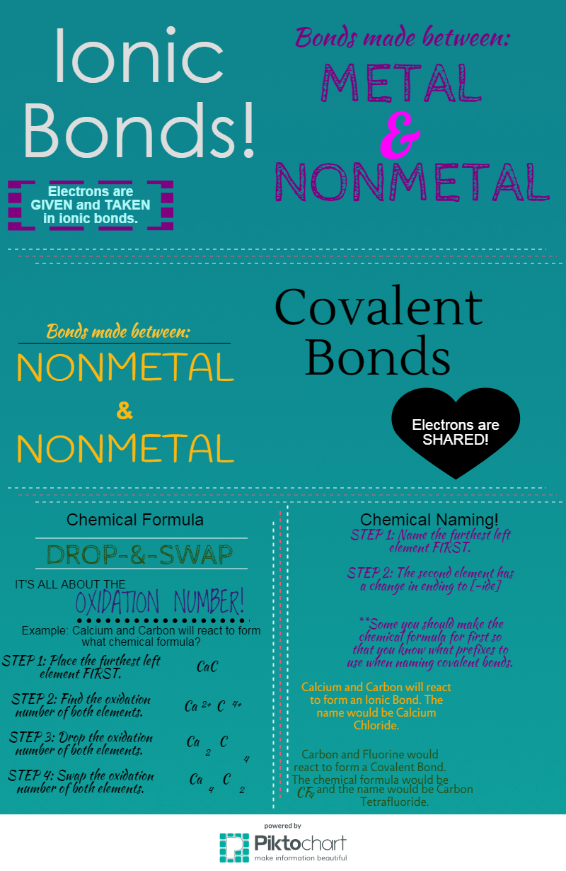 Ionic versus Covalent Bonds (Chemical Formula and Chemical Naming)
