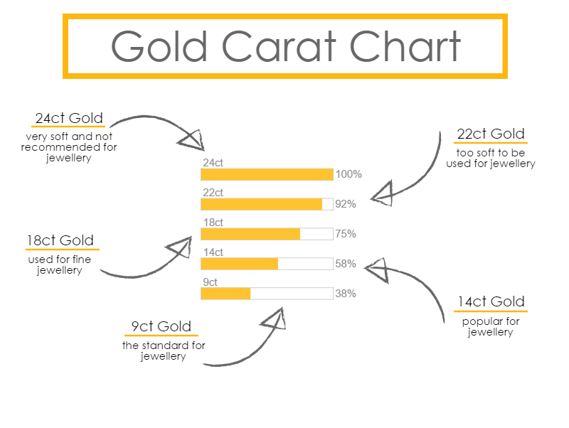 Gold Carat Chart For Ing Necklaces Bracelets Ringore