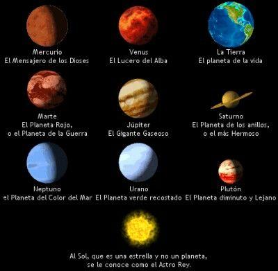Sobre Nombres De Los Planetas Del Sistema Solar Nombres De Los Planetas Planetas Gaseoso