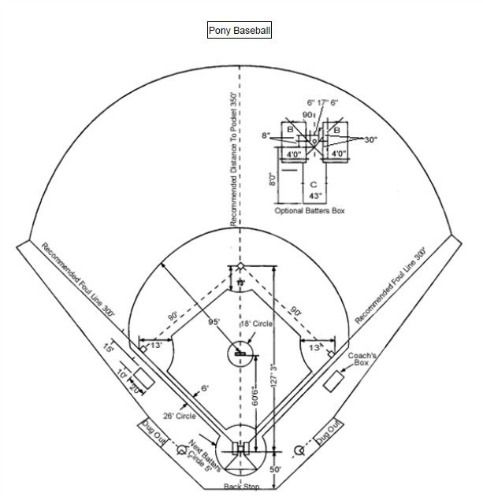 Downloadable Pony Baseball Field Diagram For Coaches And Players