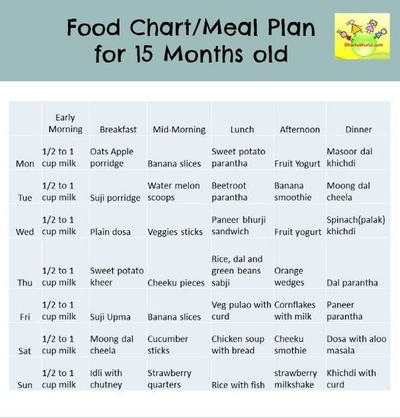 Food Charts Baby Food Charts And Wise Foods On   Baby