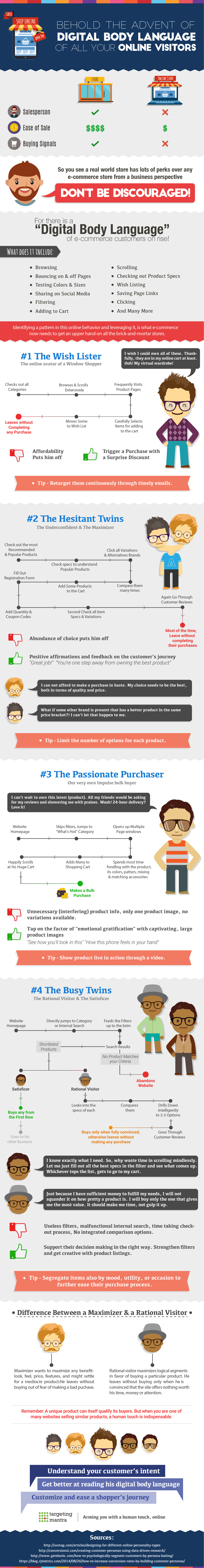 Behold the Advent of Digital Body Language of All Your Online Visitors #infographic
