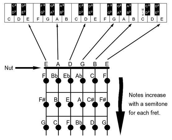 Guitar tab to piano diagram!!   Music notation resource   Pinterest ...