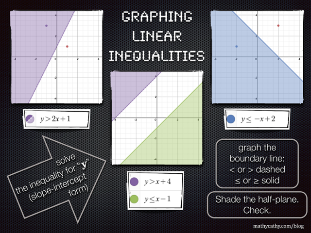 9 Graphing Linear Inequalities Ideas Graphing Linear Inequalities Linear Inequalities Graphing