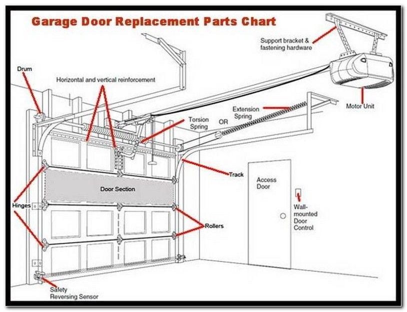 Parts Of Garage Door Opener Diagram Check More At Http Gomore Design Parts Of Garage Door Opener Diagram Garage Doors Garage Door Springs Garage Door Track