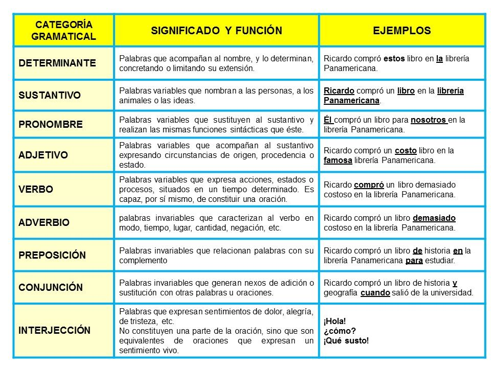 Las Categorías Gramaticales Categorías Gramaticales Categoria Gramatical Actividades De Ortografía