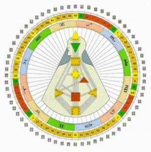 67 Immagine unica di Human Design Free Chart