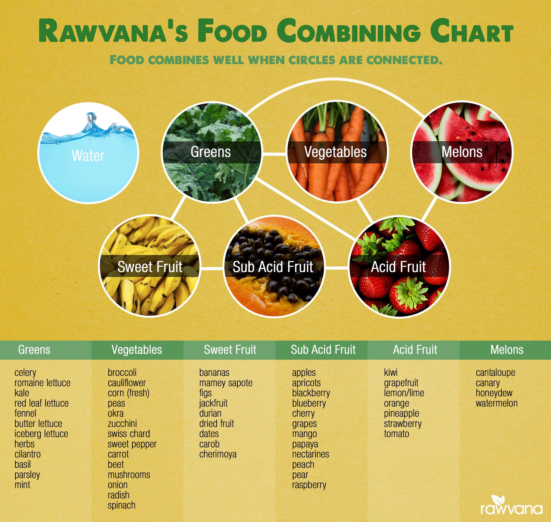 combine food chart - HD3000×2840