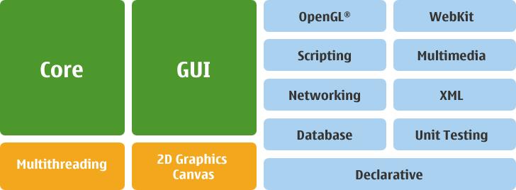 Modular Class Library — Qt - A cross-platform application and UI