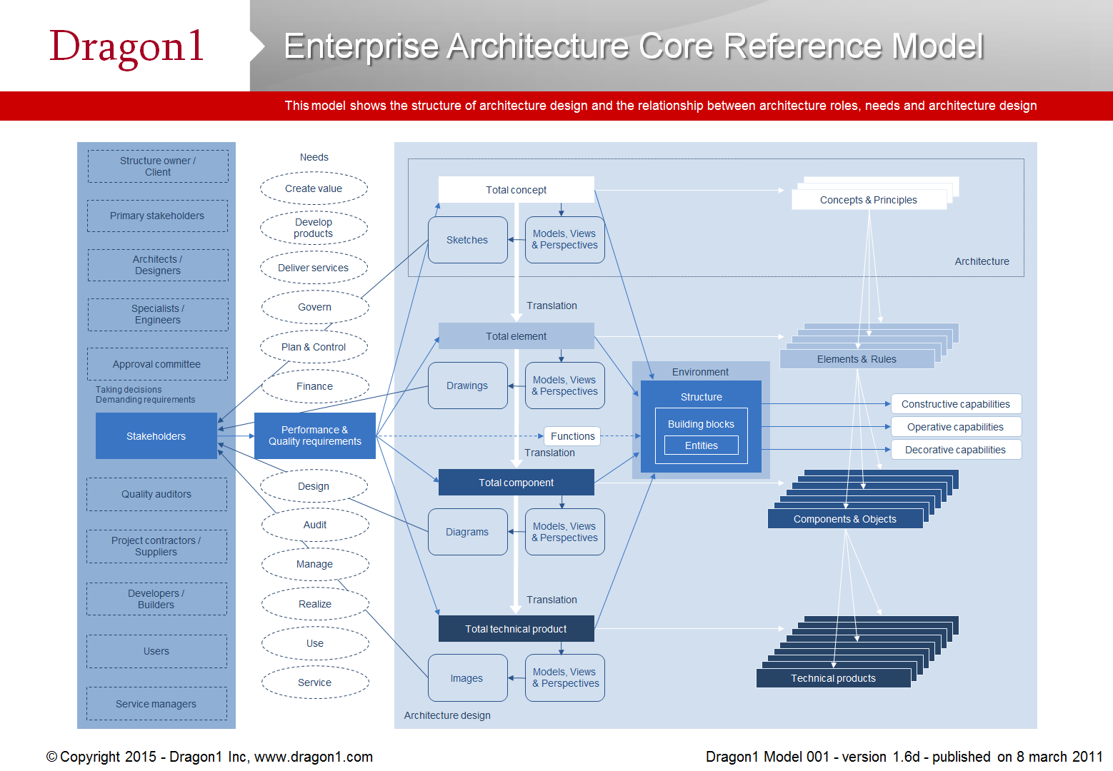 Enterprise Architecture Core Reference Model (With images