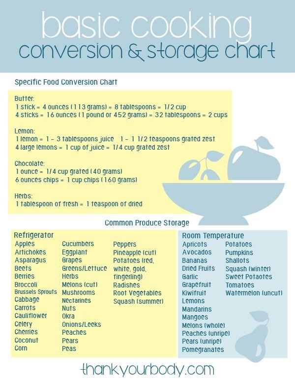 Kitchen Basics Handy Cooking Conversion Charts (FREE downloads - cooking conversion chart