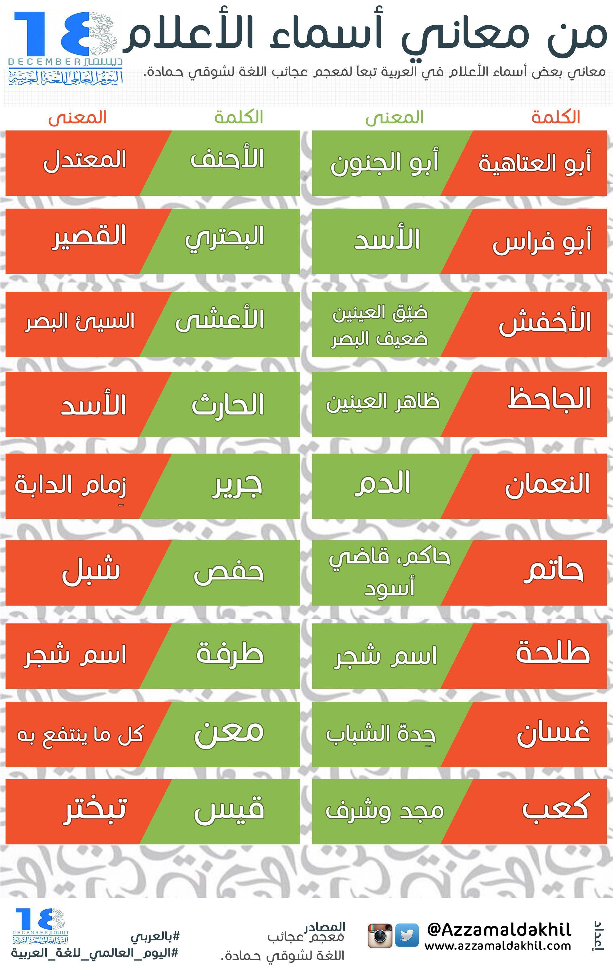 من معاني الأسماء في اللغة العربية Arabic Language Learn Arabic Language Learning Arabic