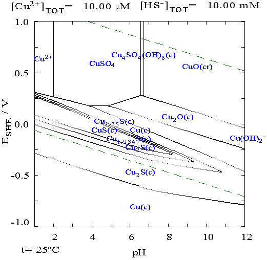 Filecu pourbaix diagramg chemistry pinterest chemistry ccuart Gallery