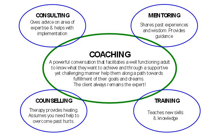 differences in counselling skills Counselling skills one in this essay i am discussing different counselling skills used by the counsellor during our 50 minute session and i am also using theory to explain the significance of each skill, how it facilitates the process of counselling when applied correctly and how it impacts negatively on the counselling process when counsellors fail to apply them adequately.