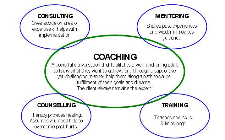 Image result for coaching vs mentoring | Coaching & Mentoring | Coaching, Leadership, Teamwork