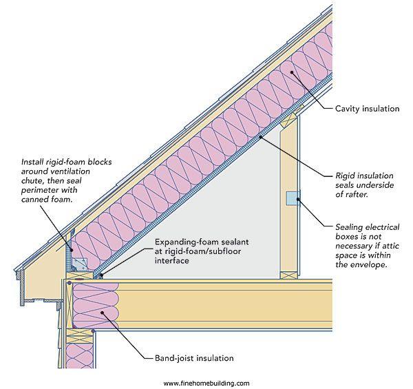 Two Ways To Insulate Attic Kneewalls Attic Renovation Attic Spaces Attic Rooms
