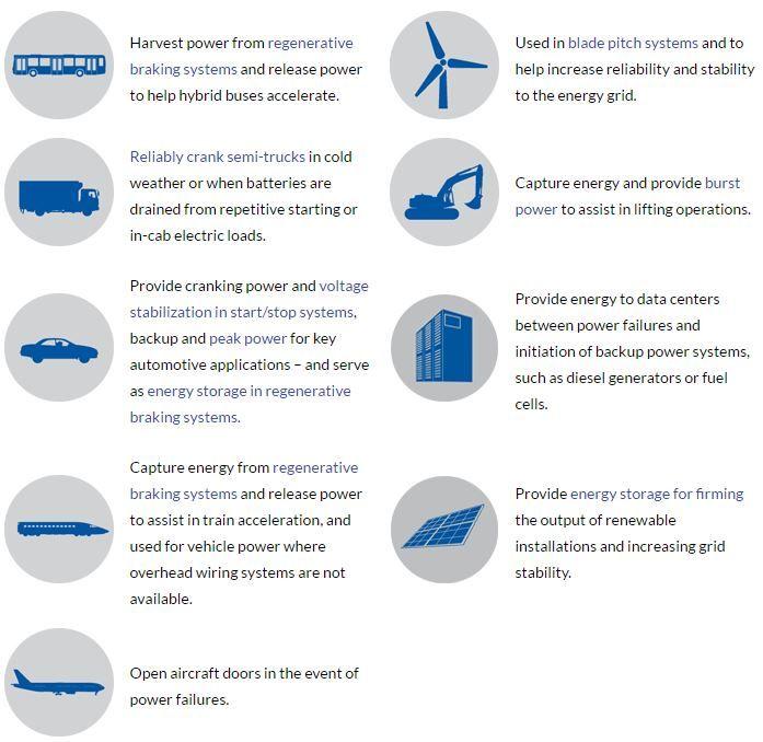 Supercapacitors A Brief Overview For Investors Nanalyze Energy Storage Brief Capacitors