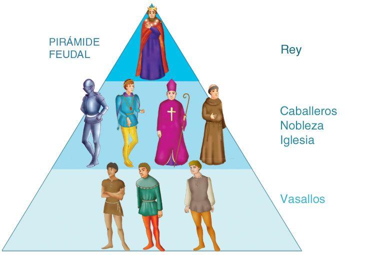 Resultado De Imagem Para Imagens Da Piramide Social Feudal Com