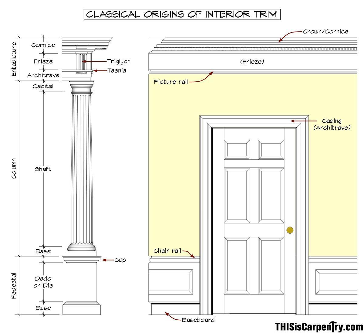 Classical Origins Of Interior Trim Love It Pinterest