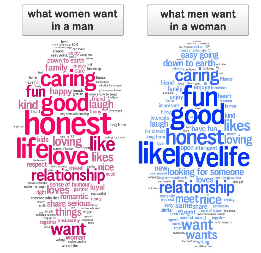 What Women Want From Men In A Relationship