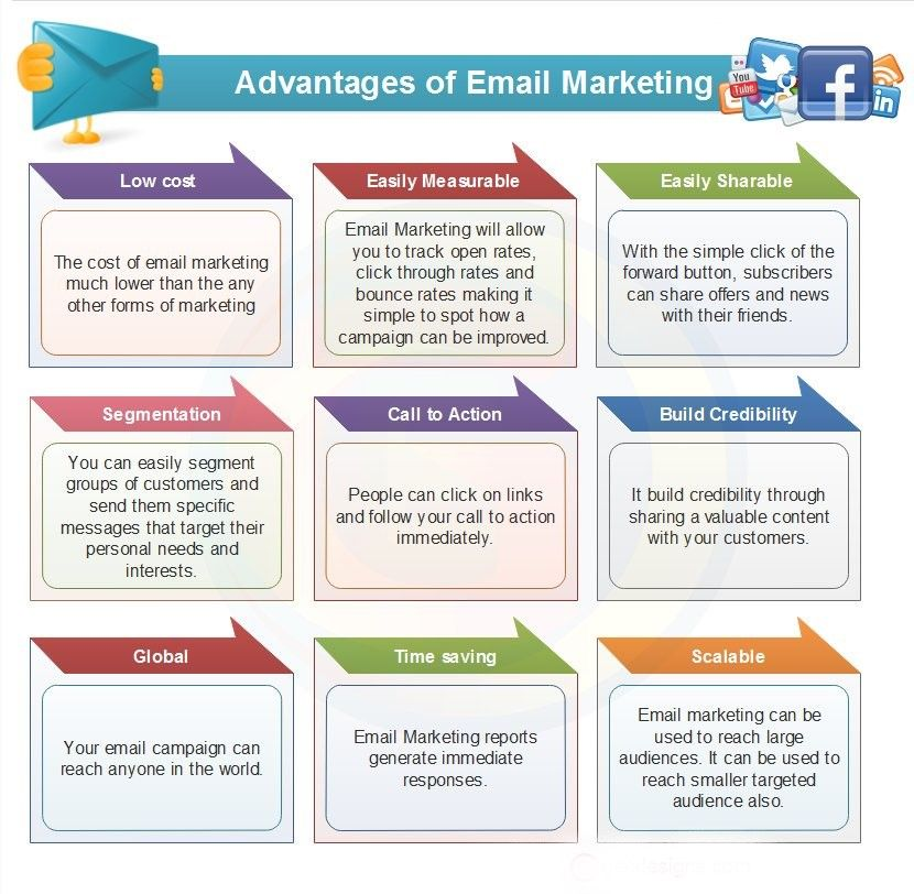 Advantages of emailmarketing Email marketing, Digital