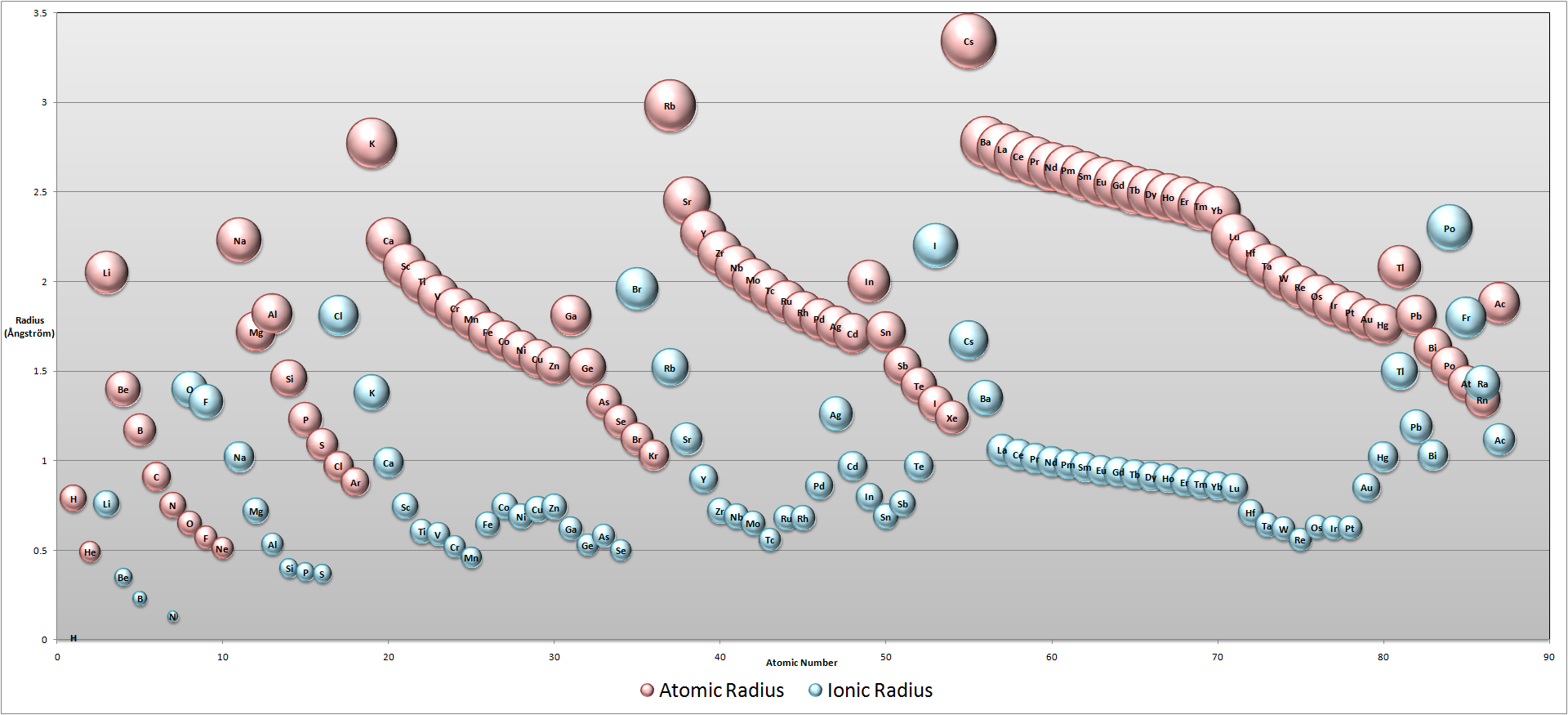 Atomic vs ionic radiusg atoms atoms everywhere pinterest atomic vs ionic radiusg gamestrikefo Gallery