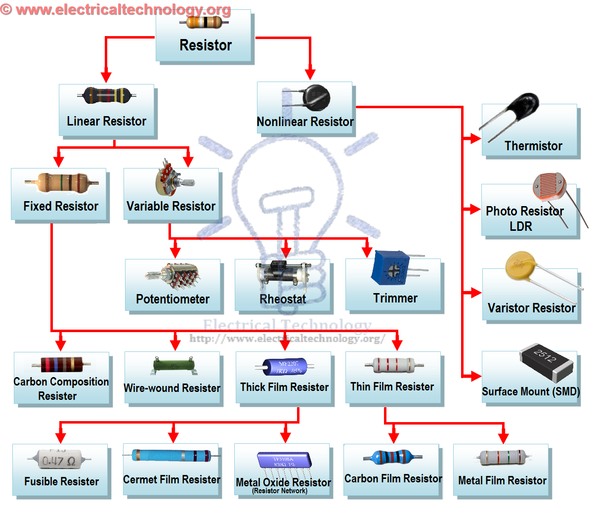 Resistor Amp Types Of Resistors Electrical Technology