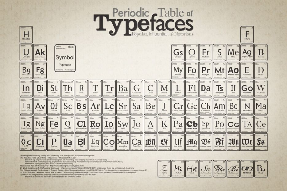 periodic_table_of_typefaces_large WOW Pinterest Typography - new periodic table no. crossword