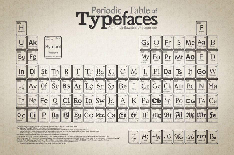 Tabla periódica de familias tipográficas Infografías Pinterest - new tabla periodica de los elementos gaseosos