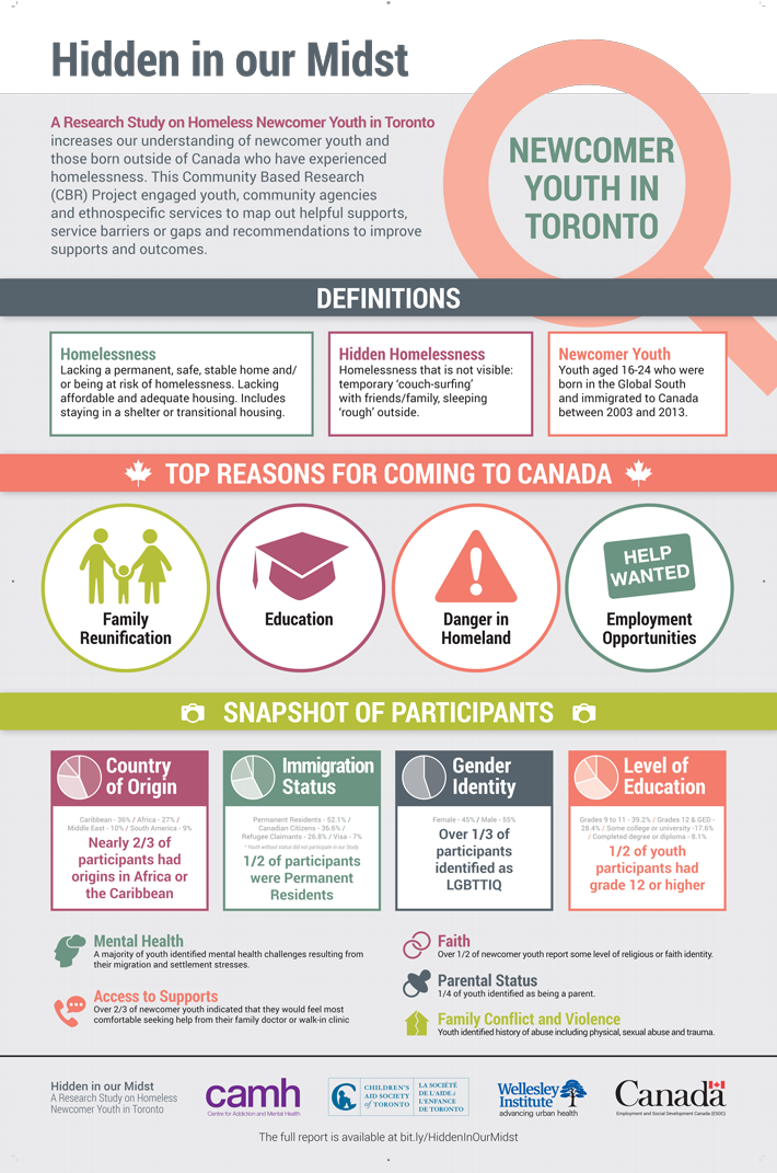 research study on homeless newcomer youth in toronto increases our understanding of and those born outside canada who have experienced also feantsa pinterest rh