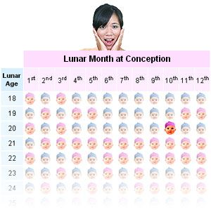 Chinese Gender Chart As Baby Gender Predictor And Selection Baby Gender Prediction Gender Chart Gender Prediction