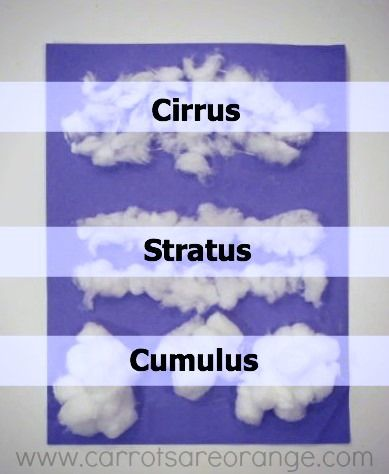 Clouds - Super Fun Preschool Geography | Different types of ...