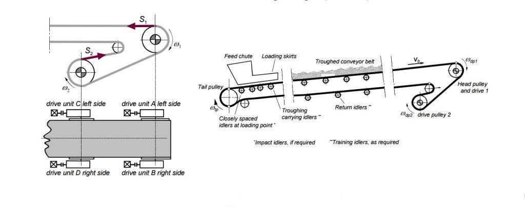 Layout Drawing Of Conveyor Belt Belt Conveyor Pinterest