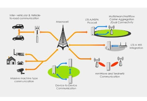 Resonant: RF Innovation and the Transition to 5G Wireless
