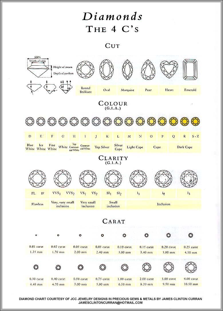 examples chart diamonds color any diamond lovely of gallery free clarity