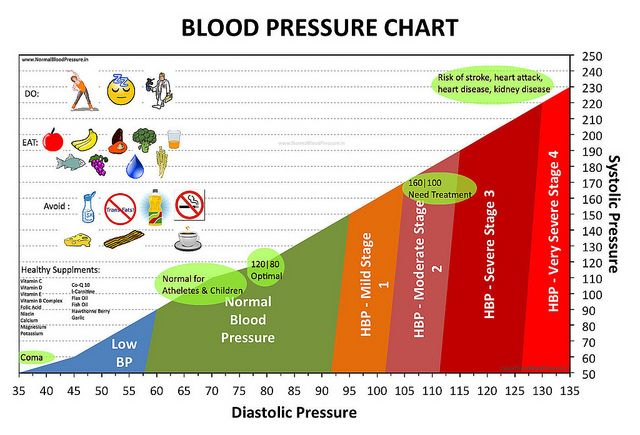 A Chart Showing Normal Blood Pressure And Stages Of Hypertension And